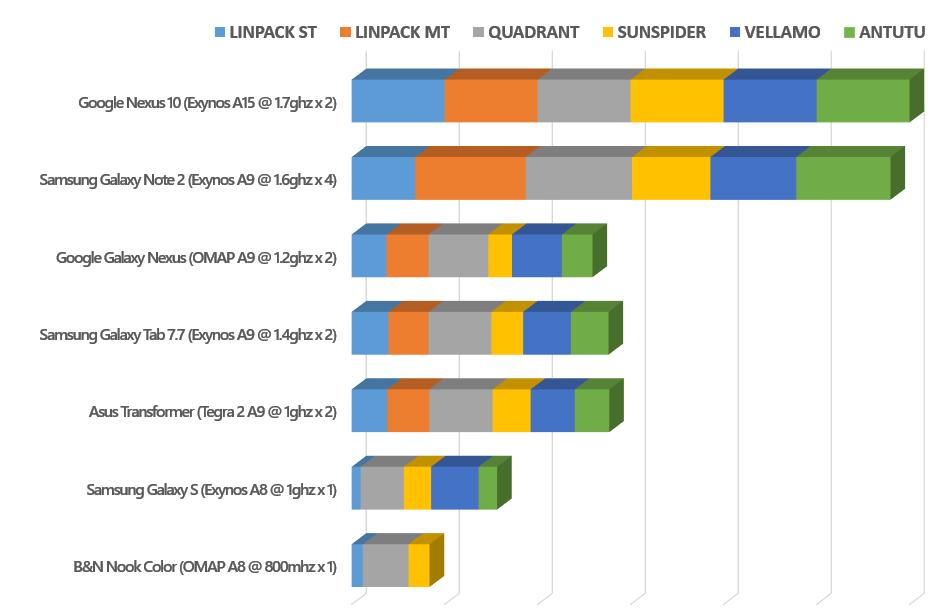Nexus 10 benchmark